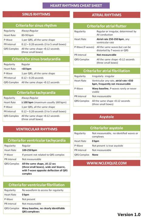 criteria for interpreting cardiac rhythms cheatsheet ekg