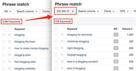 How To Gauge Keyword Difficulty And Find The Easiest