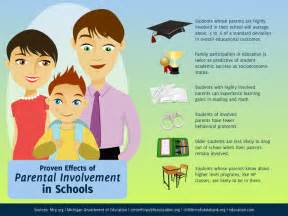 Parent Involvement in Education Quotes