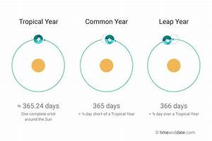 Leap Year Nearly Every Four Years