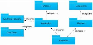 A Uml Design Flow Aimed At Embedded Systems