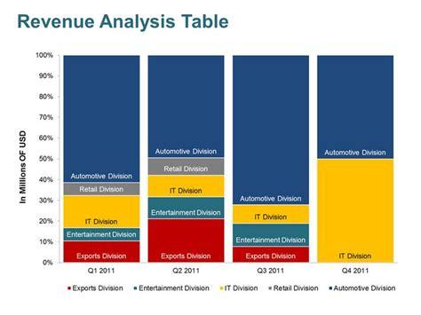 editable powerpoint templates revenue analysis business