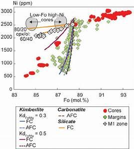 Ni Vs Fo Diagram Showing The Margin Crystallization Models