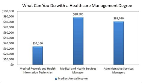 Health Service Management Salary by Healthcare Management Degree Salary Management