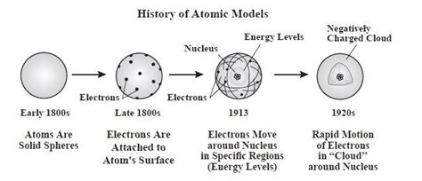 History of the atom   Atomic Models   Pinterest   The o