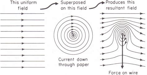 Electromagnetism Question Catapult Effect Physics