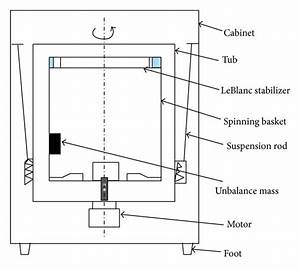 Schematic Of A Vertical Axis Washing Machine And Their