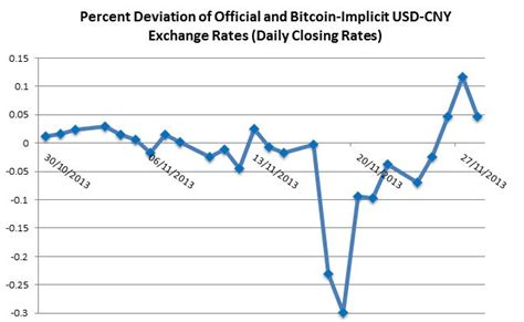 bitcoin conversion rate bitcoin offers free currency movement in china for now