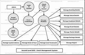 Event Management System Dataflow Diagram  Dfd  Freeprojectz