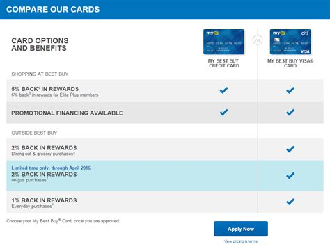 apply for a best buy credit card application form status what are the benefits of best buy credit cards best buy
