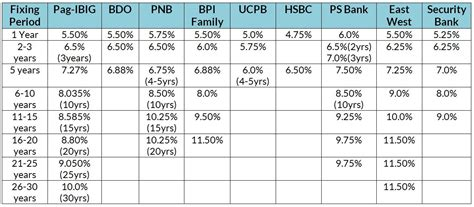 mortgage interest rate table buying your first home pag ibig vs commercial banks
