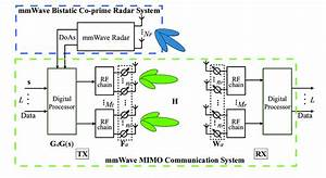 Block Diagram Of The Radar Aided Mmwave Communication System