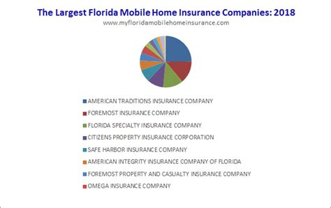 Who Insures Mobile Homes In Florida? Top 20 Fl Insurance