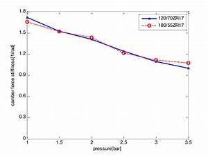 Tyre Camber Stiffness As A Function Of Inflation Pressure
