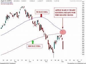 Stock Market Chart Analysis Apple The Death Cross