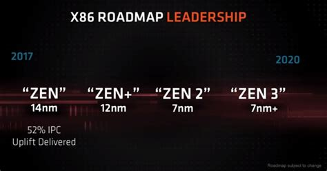 amd roadmap 2nd ryzen chips and ryzen desktop cpus with integrated radeon graphics liliputing
