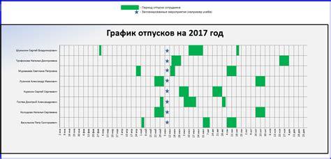как правильно заполнять табель учета рабочего времени при сменном графике