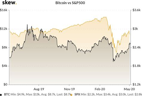 Search stock, fx pair, crypto, or commodity. Halving, stocks, fundamentals: Three things to watch in Bitcoin this week