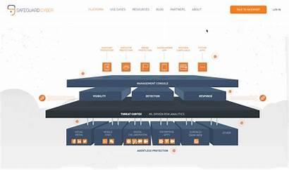 Platform Hubspot Cyber Interactive Security Module Solution