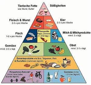 Kalorien Pro Tag Berechnen : viel kalorien essen ~ Themetempest.com Abrechnung