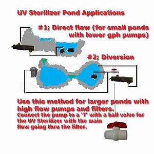 Aquarium  U0026 Pond Uv Sterilization Diagrams