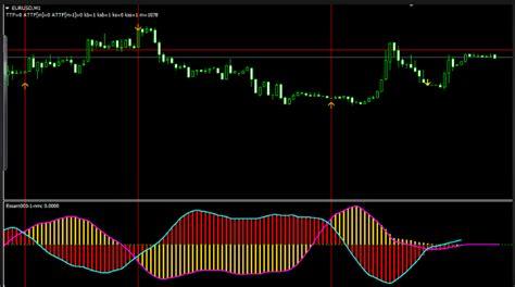 accurate nonrepaint adx indicator forex evolution