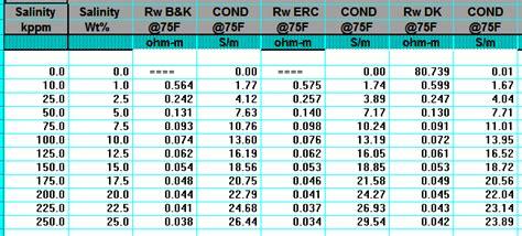 crains petrophysical handbook laboratory water analysis