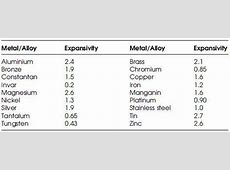 The Bimetallic Strip Sensors and Transducers