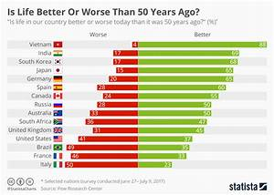 A Better Chart Chart Is Life Better Or Worse Than 50 Years Ago Statista