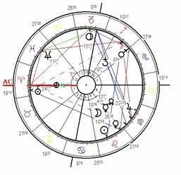 Horoskope Berechnen : aszendent berechnen ~ Themetempest.com Abrechnung