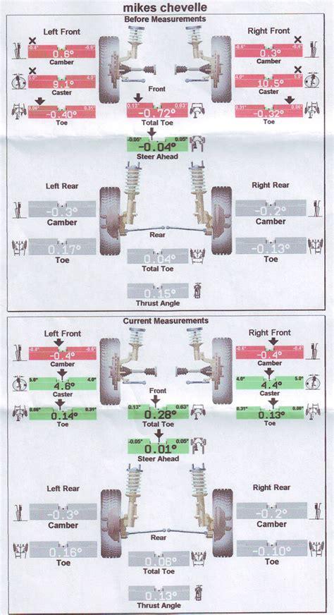alignment specs  spc scc ii chevelle tech