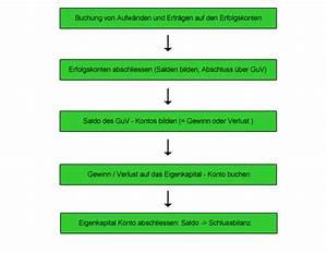 Gewinn Und Verlust Rechnung : gewinn und verlustrechnung guv lern videos ~ Themetempest.com Abrechnung