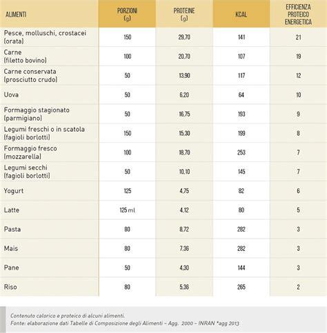 alimenti contenenti zolfo proteine i mattoni nostro organismo