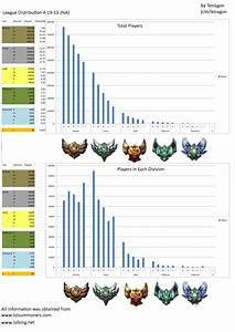League Of Legends Mmr Berechnen : league distribution na 4 19 13 leagueoflegends ~ Themetempest.com Abrechnung