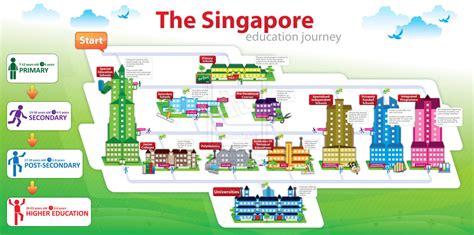 education singapore