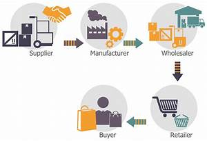 Explain The Various Steps Of Supply Chain Process Which