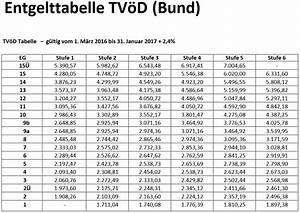 Gehalt Stundenlohn Berechnen : ffentlicher dienst gehaltsrechner b rozubeh r ~ Themetempest.com Abrechnung
