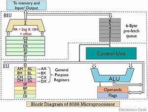 What Is 8086 Microprocessor  Definition  Block Diagram Of