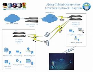 Aloha Cabled Observatory  Networking