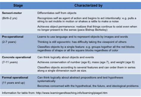 piaget s stages of cognitive development yahoo image 537 | 5d314ae58e31fd7a2c6fb58e493f61f4 developmental psychology cognitive
