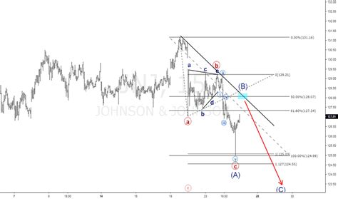 jnj stock price  chart tradingview
