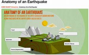 33 Diagram Of An Earthquake With Labelling