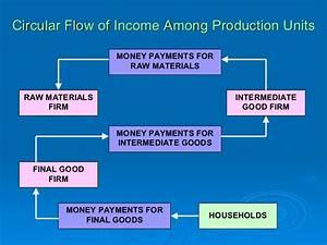 33 Circular Flow Of Economic Activity Worksheet
