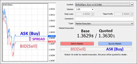 buy bid what is the bid and ask spread thinkmarkets
