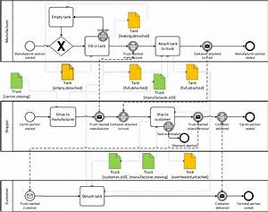 Bpmn Diagram Of The Motivating Example
