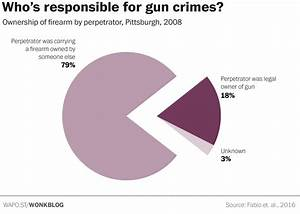 Anti Gun Control Charts Court Of Data On Gun Control Data 101 School Arts And