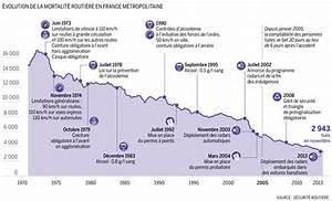 Nombre De Mort Sur La Route : s curit routi re baisse record de la mortalit ~ Medecine-chirurgie-esthetiques.com Avis de Voitures