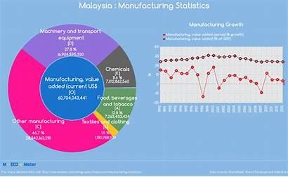 Manufacturing Malaysia Statistics Indicator