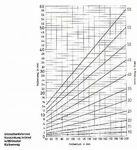 Zündzeitpunkt Berechnen : z ndzeitpunkt nach ot automobil bau auto systeme ~ Themetempest.com Abrechnung