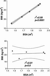 Example Showing Correlation Between Body Surface Area  Bsa